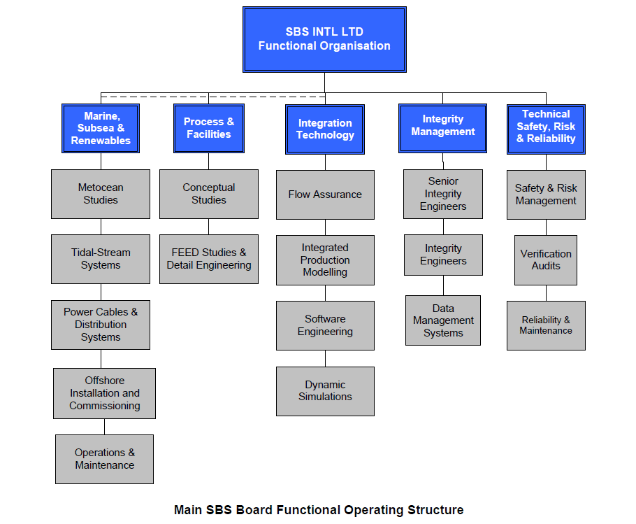 Main Board Functional Operating Structure